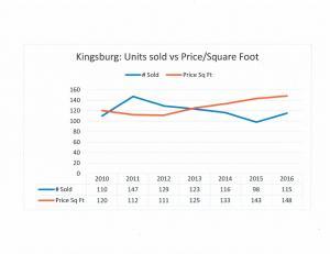 2016-kingsburg-market-chart